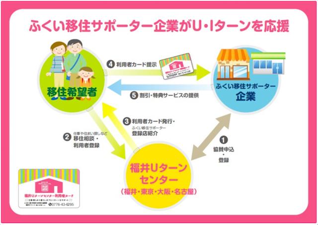 福井勝山移住UターンIターンふくい移住サポーター企業の画像